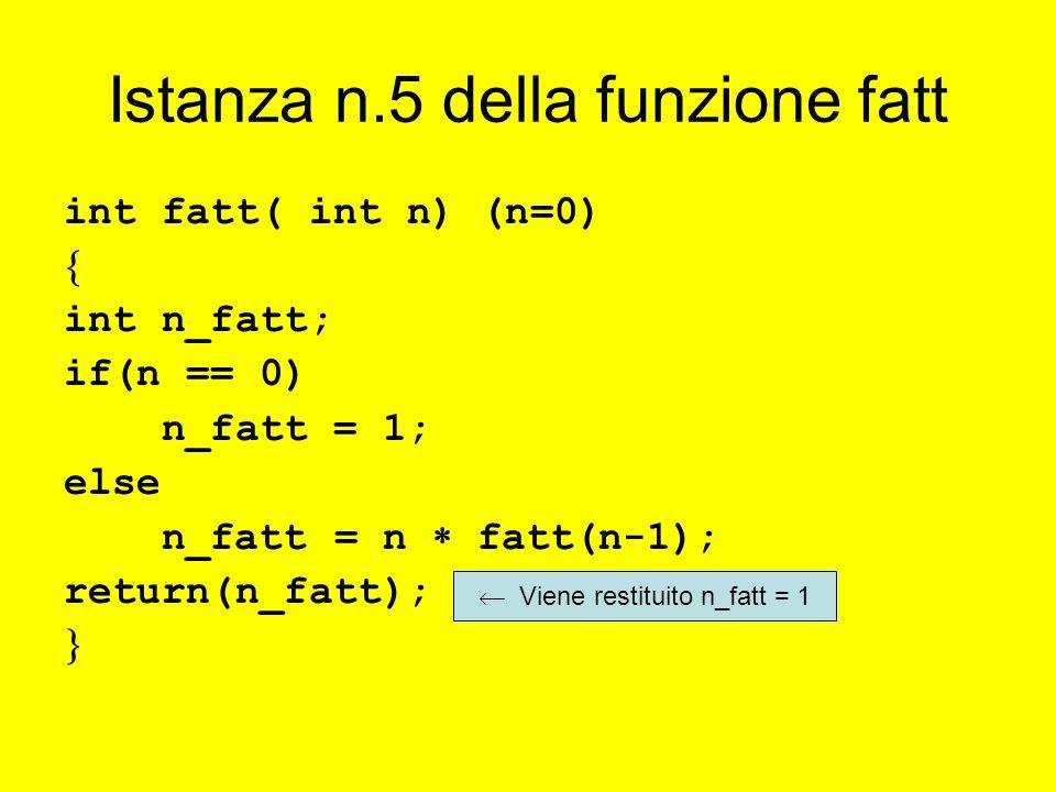 Istanza n.5 della funzione fatt int fatt( int n) (n=0) int n_fatt; if(n == 0) n_fatt = 1; else n_fatt = n fatt(n-1); return(n_fatt); Viene restituito