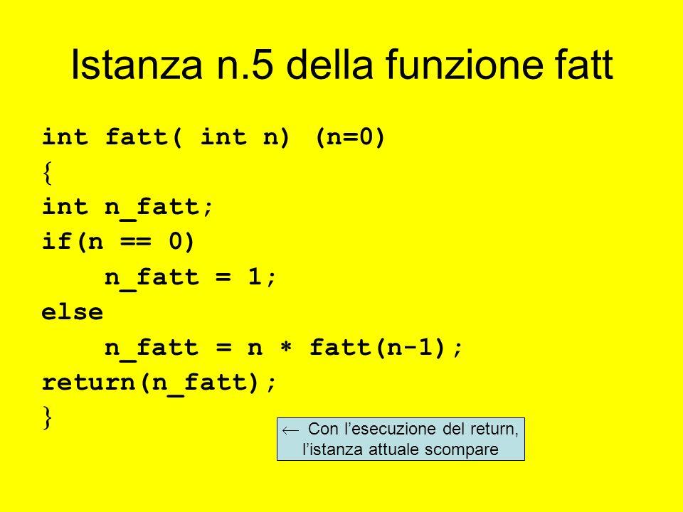 Istanza n.5 della funzione fatt int fatt( int n) (n=0) int n_fatt; if(n == 0) n_fatt = 1; else n_fatt = n fatt(n-1); return(n_fatt); Con lesecuzione del return, listanza attuale scompare