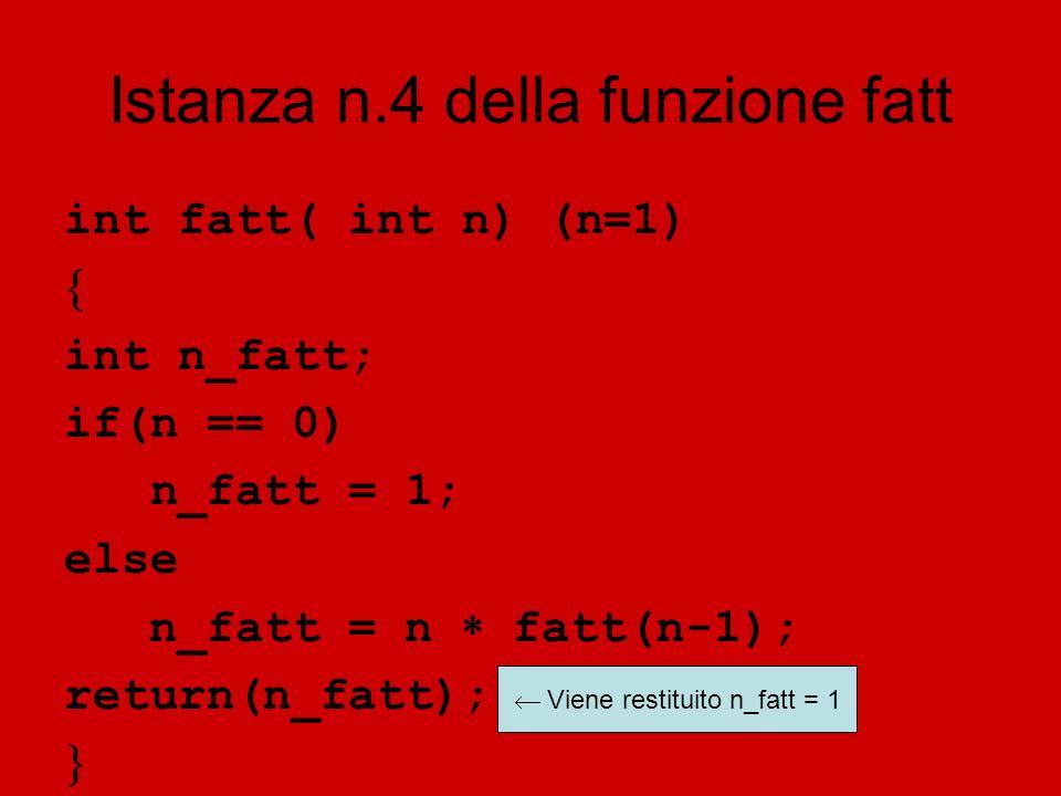 Istanza n.4 della funzione fatt int fatt( int n) (n=1) int n_fatt; if(n == 0) n_fatt = 1; else n_fatt = n fatt(n-1); return(n_fatt); Viene restituito n_fatt = 1