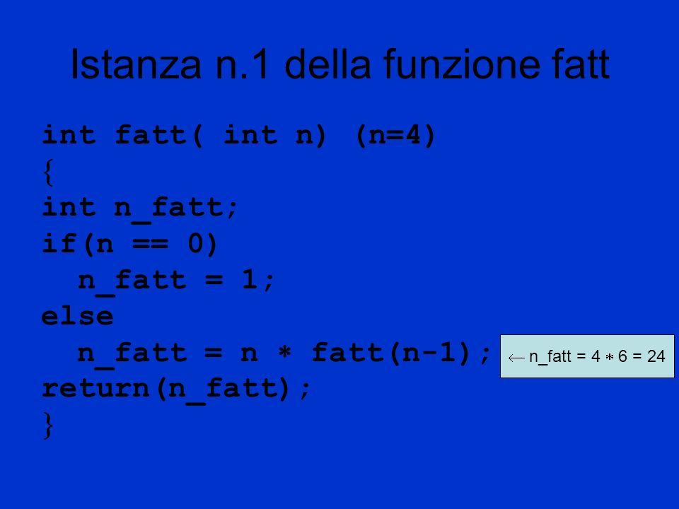 Istanza n.1 della funzione fatt int fatt( int n) (n=4) int n_fatt; if(n == 0) n_fatt = 1; else n_fatt = n fatt(n-1); return(n_fatt); n_fatt = 4 6 = 24