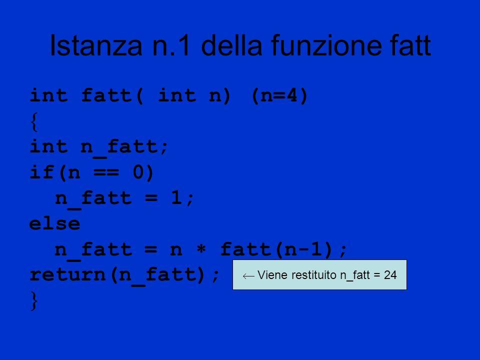 Istanza n.1 della funzione fatt int fatt( int n) (n=4) int n_fatt; if(n == 0) n_fatt = 1; else n_fatt = n fatt(n-1); return(n_fatt); Viene restituito n_fatt = 24