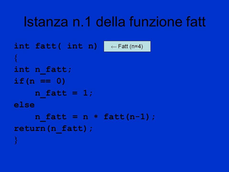 Istanza n.2 della funzione fatt int fatt( int n) (n=3) int n_fatt; if(n == 0) n_fatt = 1; else n_fatt = n fatt(n-1); return(n_fatt); n_fatt = 3 2 = 6