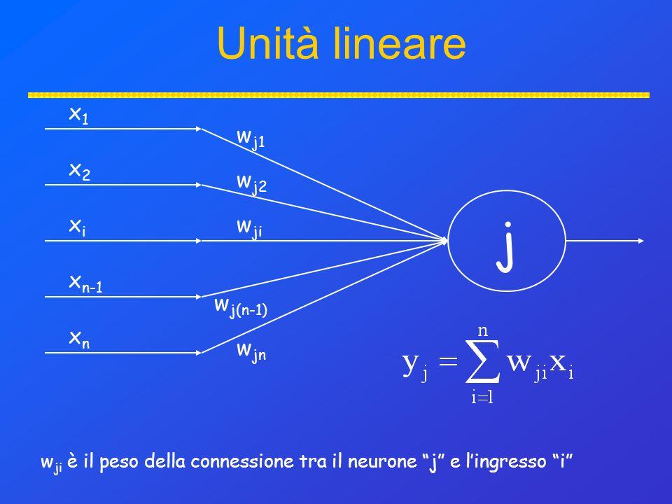 j x1x1 x2x2 xixi x n-1 xnxn w j1 w j2 w ji w j(n-1) w jn Unità lineare w ji è il peso della connessione tra il neurone j e lingresso i