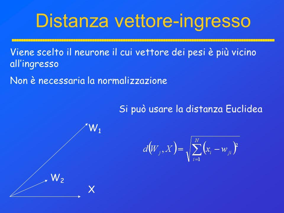 Distanza vettore-ingresso Viene scelto il neurone il cui vettore dei pesi è più vicino allingresso Non è necessaria la normalizzazione W1W1 W2W2 X Si può usare la distanza Euclidea