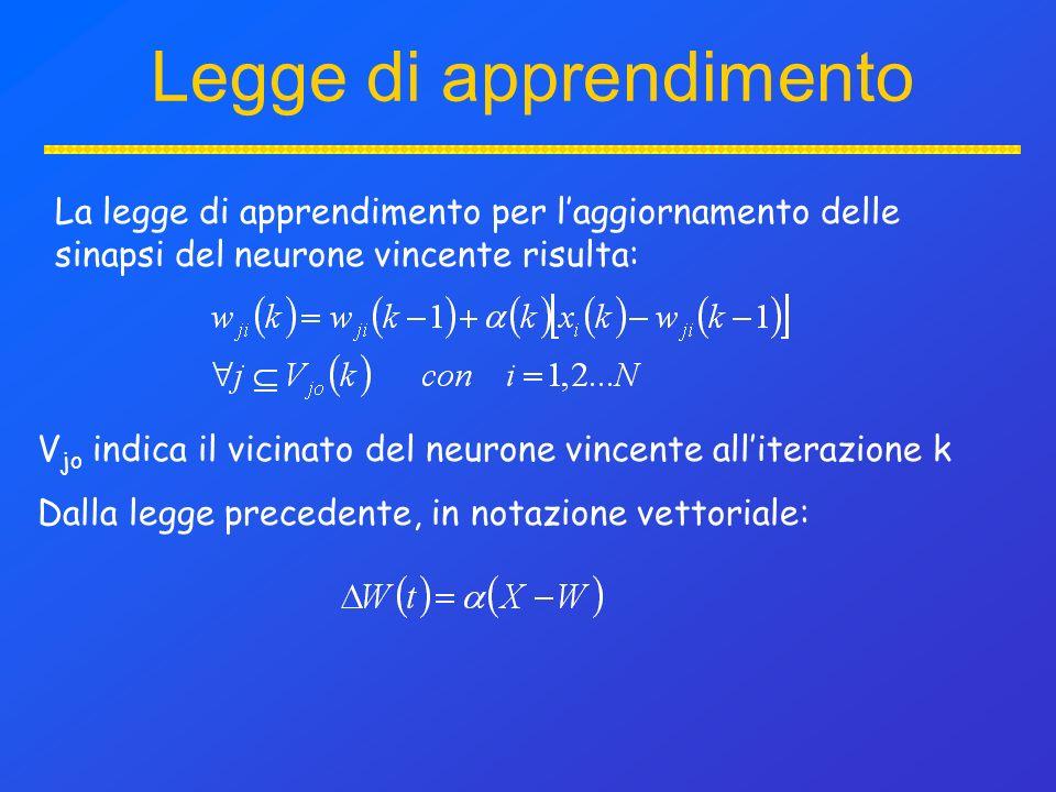 Legge di apprendimento La legge di apprendimento per laggiornamento delle sinapsi del neurone vincente risulta: V jo indica il vicinato del neurone vincente alliterazione k Dalla legge precedente, in notazione vettoriale: