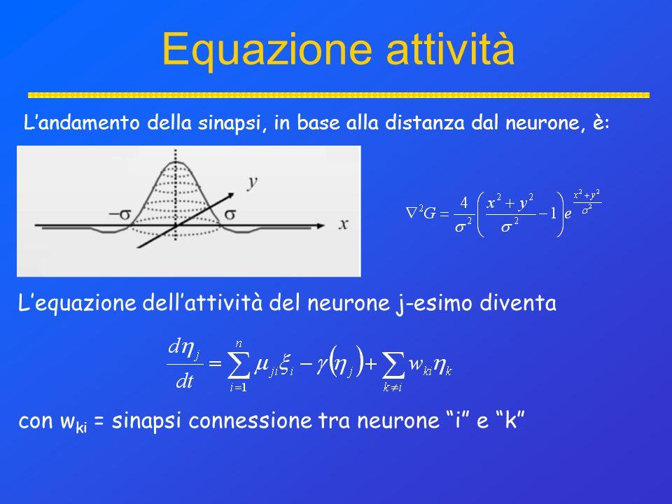Equazione attività Landamento della sinapsi, in base alla distanza dal neurone, è: Lequazione dellattività del neurone j-esimo diventa con w ki = sinapsi connessione tra neurone i e k