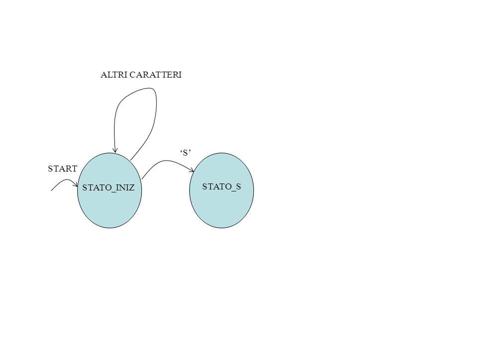 In stato_s, si verifica se arriva il carattere U, nel qual caso si passa allo stato stato_u.