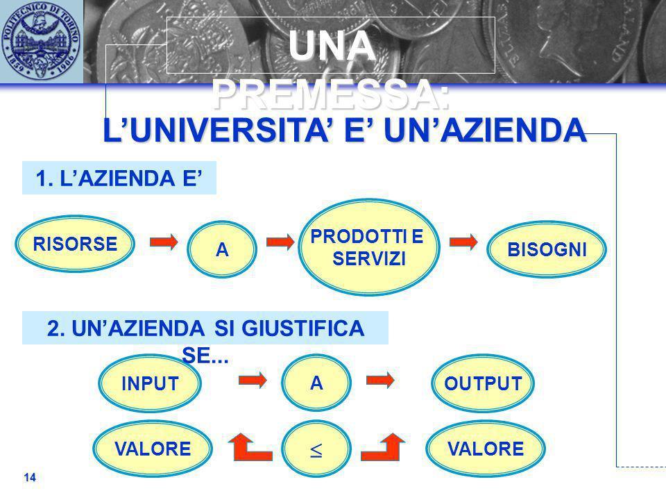 LUNIVERSITA E UNAZIENDA 14 UNA PREMESSA: BISOGNI PRODOTTI E SERVIZI A VALORE OUTPUTINPUT RISORSE A VALORE 1. LAZIENDA E 2. UNAZIENDA SI GIUSTIFICA SE.
