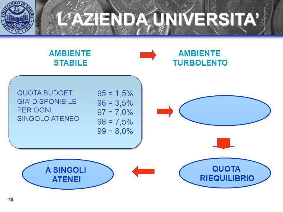 18 LAZIENDA UNIVERSITA AMBIENTE STABILE AMBIENTE TURBOLENTO QUOTA BUDGET GIA DISPONIBILE PER OGNI SINGOLO ATENEO 95 = 1,5% 96 = 3,5% 97 = 7,0% 98 = 7,5% 99 = 8,0% A SINGOLI ATENEI QUOTA RIEQUILIBRIO