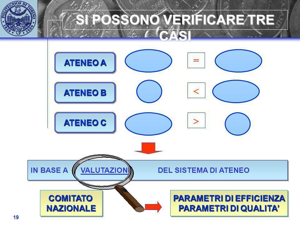 19 SI POSSONO VERIFICARE TRE CASI IN BASE A VALUTAZIONE DEL SISTEMA DI ATENEO = ATENEO A ATENEO B ATENEO C COMITATONAZIONALECOMITATONAZIONALE PARAMETRI DI EFFICIENZA PARAMETRI DI QUALITA PARAMETRI DI EFFICIENZA PARAMETRI DI QUALITA