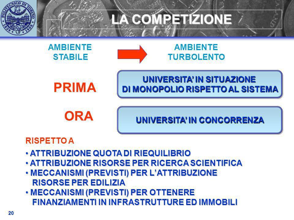 ATTRIBUZIONE QUOTA DI RIEQUILIBRIO ATTRIBUZIONE QUOTA DI RIEQUILIBRIO ATTRIBUZIONE RISORSE PER RICERCA SCIENTIFICA ATTRIBUZIONE RISORSE PER RICERCA SCIENTIFICA MECCANISMI (PREVISTI) PER LATTRIBUZIONE MECCANISMI (PREVISTI) PER LATTRIBUZIONE RISORSE PER EDILIZIA RISORSE PER EDILIZIA MECCANISMI (PREVISTI) PER OTTENERE MECCANISMI (PREVISTI) PER OTTENERE FINANZIAMENTI IN INFRASTRUTTURE ED IMMOBILI FINANZIAMENTI IN INFRASTRUTTURE ED IMMOBILI 20 LA COMPETIZIONE AMBIENTE TURBOLENTO PRIMA ORA RISPETTO A AMBIENTE STABILE UNIVERSITA IN SITUAZIONE DI MONOPOLIO RISPETTO AL SISTEMA UNIVERSITA IN SITUAZIONE DI MONOPOLIO RISPETTO AL SISTEMA UNIVERSITA IN CONCORRENZA