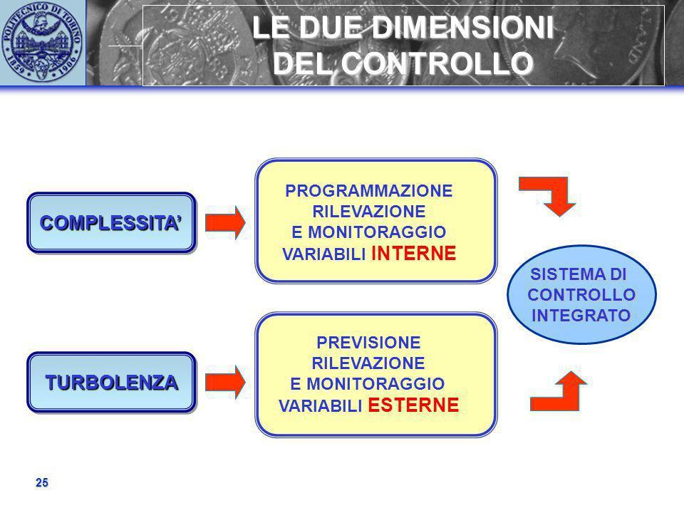 LE DUE DIMENSIONI DEL CONTROLLO 25 COMPLESSITACOMPLESSITA TURBOLENZATURBOLENZA PROGRAMMAZIONE RILEVAZIONE E MONITORAGGIO VARIABILI INTERNE PREVISIONE RILEVAZIONE E MONITORAGGIO VARIABILI ESTERNE SISTEMA DI CONTROLLOINTEGRATO