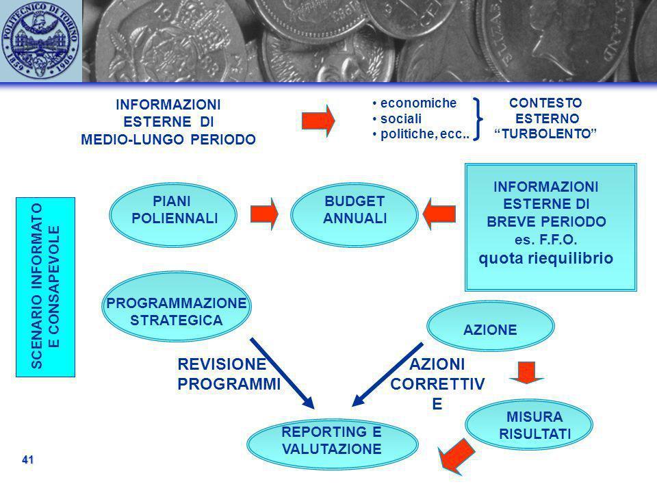INFORMAZIONI ESTERNE DI MEDIO-LUNGO PERIODO economiche sociali politiche, ecc..