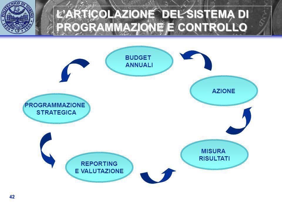 PROGRAMMAZIONE STRATEGICA 42 LARTICOLAZIONE DEL SISTEMA DI PROGRAMMAZIONE E CONTROLLO BUDGET ANNUALI AZIONE REPORTING E VALUTAZIONE MISURA RISULTATI