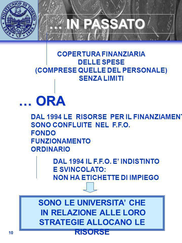 CONTO ECONOMICO DELLATENEO 11 didattica ricerca al sistema economico Personale Strutture Impianti Macchinari COSTIRICAVI I IPOTESI SVILUPPO = 0 100 100 F.F.O.