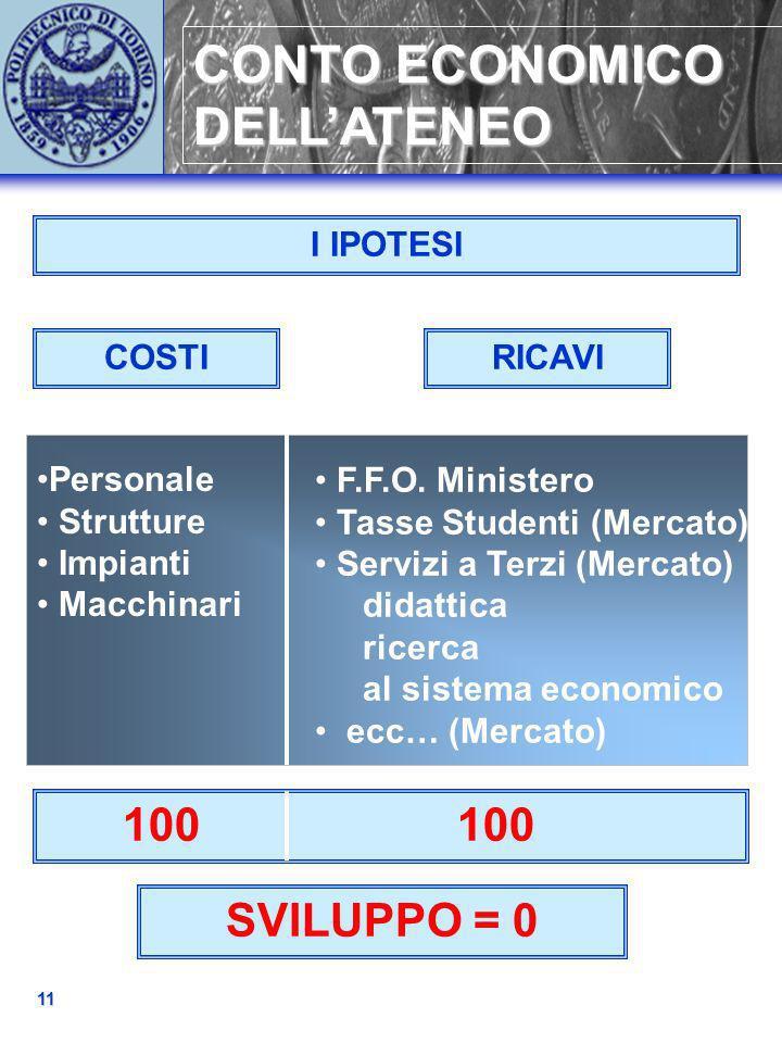 CONTO ECONOMICO DELLATENEO 11 didattica ricerca al sistema economico Personale Strutture Impianti Macchinari COSTIRICAVI I IPOTESI SVILUPPO = 0 100 10