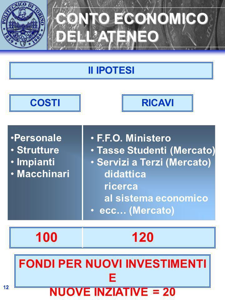 CONTO ECONOMICO DELLATENEO 12 didattica ricerca al sistema economico Personale Strutture Impianti Macchinari COSTIRICAVI II IPOTESI FONDI PER NUOVI IN