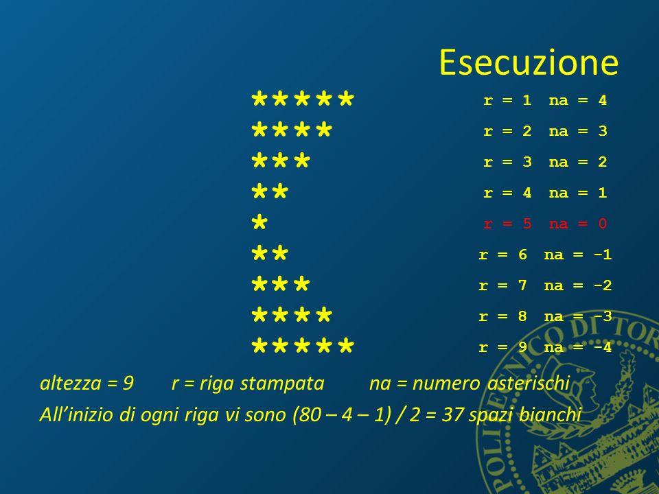 Esecuzione altezza = 9r = riga stampatana = numero asterischi Allinizio di ogni riga vi sono (80 – 4 – 1) / 2 = 37 spazi bianchi **** r = 1na = 4 r = 2na = 3 *** r = 3na = 2 ** * * * * * * * * * * * ** *** **** r = 4na = 1 r = 5na = 0 r = 6na = -1 r = 7na = -2 r = 8na = -3 r = 9na = -4