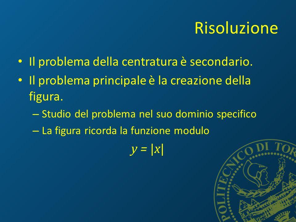 Risoluzione Il problema della centratura è secondario.