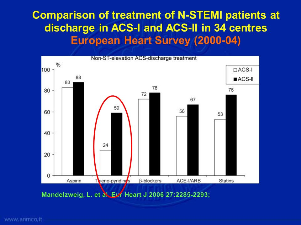 Mandelzweig, L. et al. Eur Heart J 2006 27:2285-2293; Comparison of treatment of N-STEMI patients at discharge in ACS-I and ACS-II in 34 centres Europ