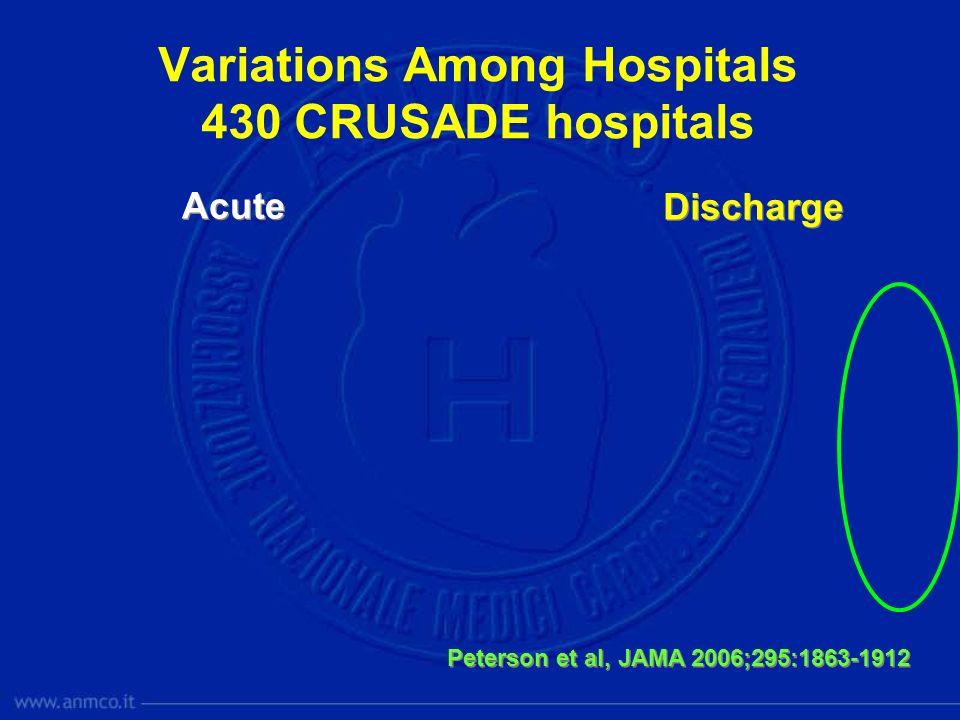 Variations Among Hospitals 430 CRUSADE hospitals Acute Discharge Peterson et al, JAMA 2006;295:1863-1912