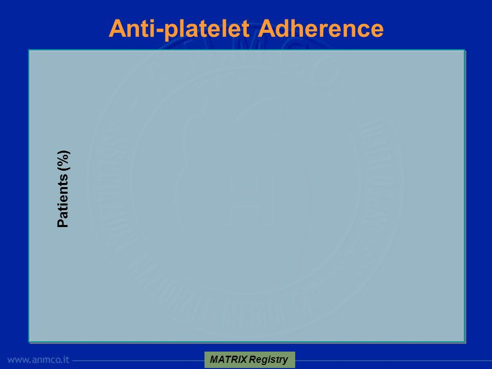 Anti-platelet Adherence MATRIX Registry Patients (%)