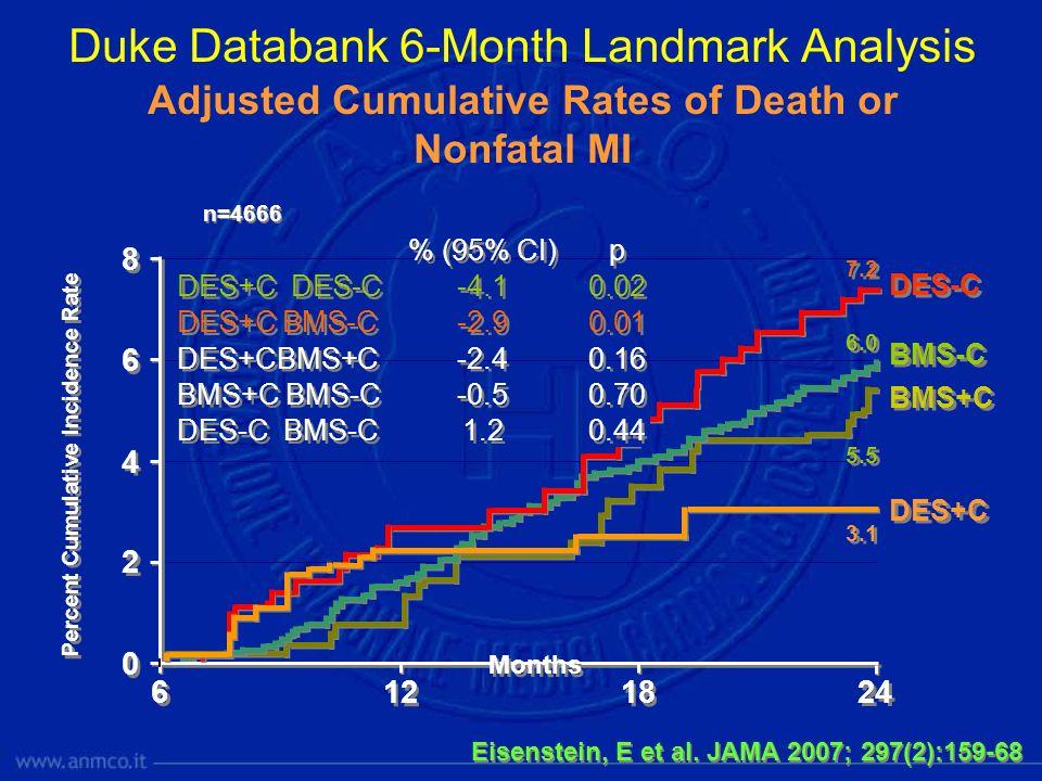 DES-C BMS-C DES+C BMS+C 0 0 2 2 4 4 6 6 8 8 Percent Cumulative Incidence Rate 12 18 24 6 6 0.70 -0.5 BMS+C BMS-C 0.44 1.2 DES-C BMS-C 0.01 -2.9 DES+C