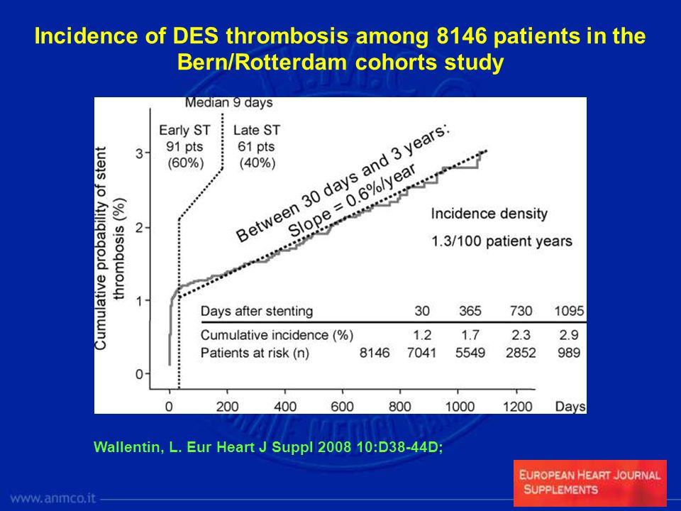 Wallentin, L. Eur Heart J Suppl 2008 10:D38-44D; Incidence of DES thrombosis among 8146 patients in the Bern/Rotterdam cohorts study
