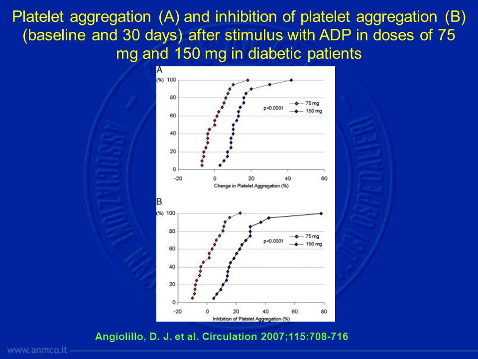 Angiolillo, D. J. et al. Circulation 2007;115:708-716 Platelet aggregation (A) and inhibition of platelet aggregation (B) (baseline and 30 days) after