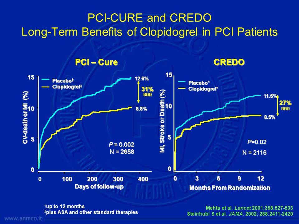 PCI – Cure Mehta et al. Lancet 2001;358:527-533 Steinhubl S et al. JAMA. 2002; 288:2411-2420 MI, Stroke or Death (%) Months From Randomization 27%RRR