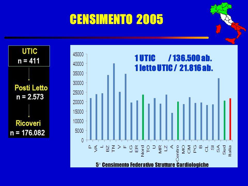 CENSIMENTO 2005 1 UTIC / 136.500 ab. 1 letto UTIC / 21.816 ab. 5° Censimento Federativo Strutture Cardiologiche
