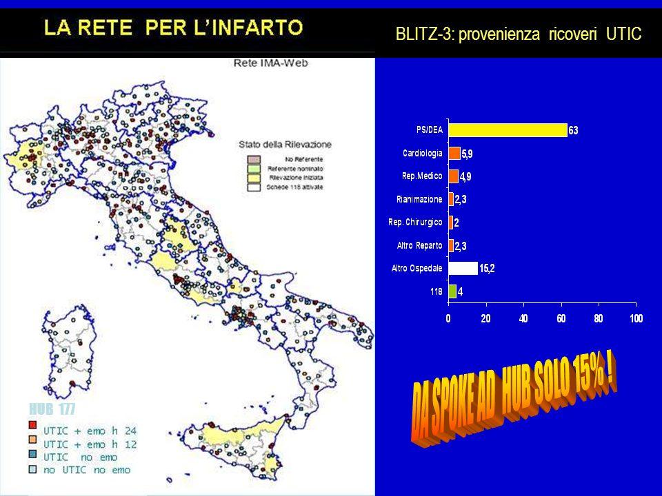 HUB 177 BLITZ-3: provenienza ricoveri UTIC