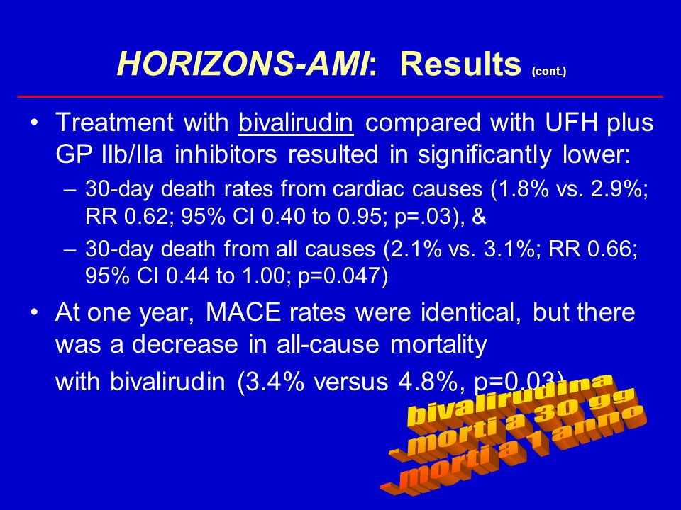HORIZONS-AMI: Results (cont.) Treatment with bivalirudin compared with UFH plus GP IIb/IIa inhibitors resulted in significantly lower: –30-day death r