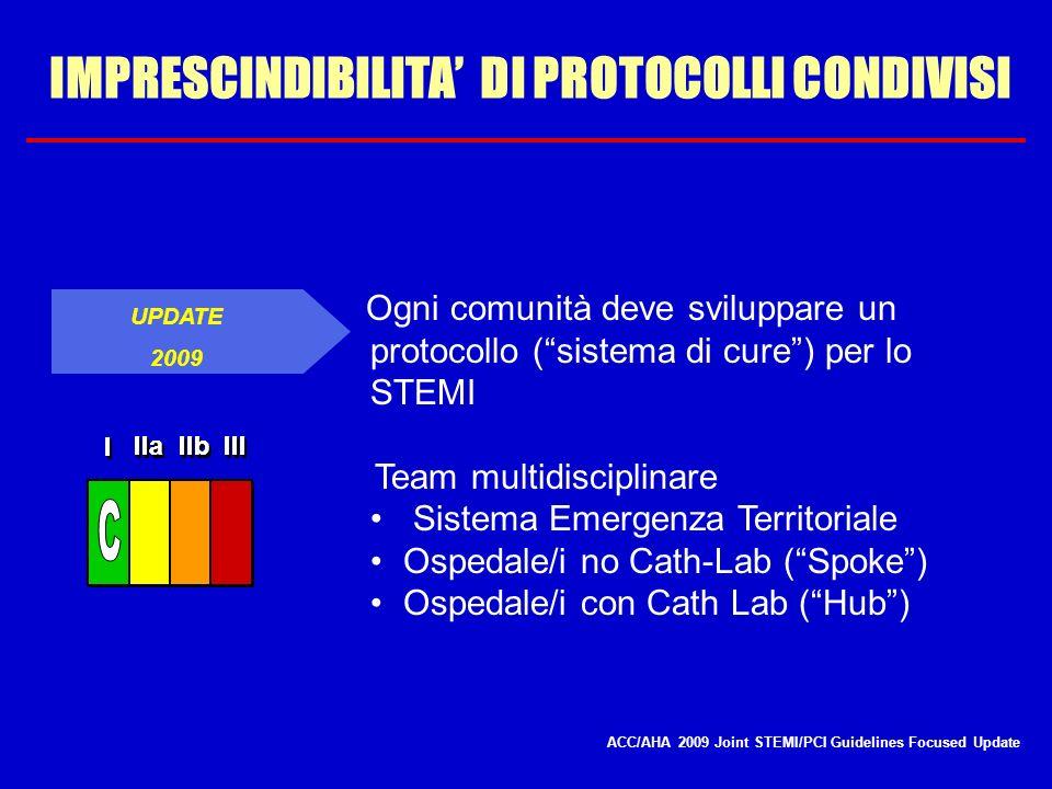 IMPRESCINDIBILITA DI PROTOCOLLI CONDIVISI UPDATE 2009 Ogni comunità deve sviluppare un protocollo (sistema di cure) per lo STEMI Team multidisciplinar
