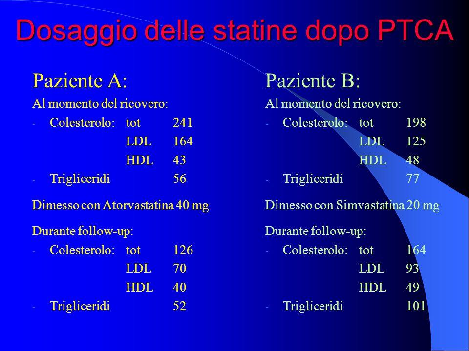 Paziente B: Al momento del ricovero: - Colesterolo: tot198 LDL125 HDL48 - Trigliceridi77 Dimesso con Simvastatina 20 mg Durante follow-up: - Colestero