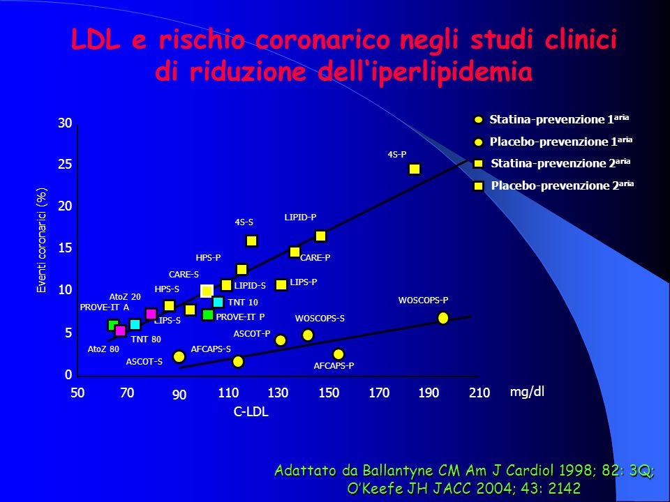 Statina-prevenzione 2 aria Placebo-prevenzione 2 aria Statina-prevenzione 1 aria Placebo-prevenzione 1 aria LDL e rischio coronarico negli studi clini