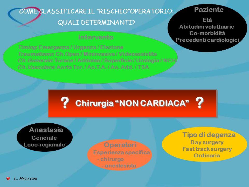 Intervento Timing: Emergenza / Urgenza / Elezione Traumatismo: Ch.Open / Mininvasiva / Videoassistita Ch.Generale: Torace / Addome / Superficie / Urol