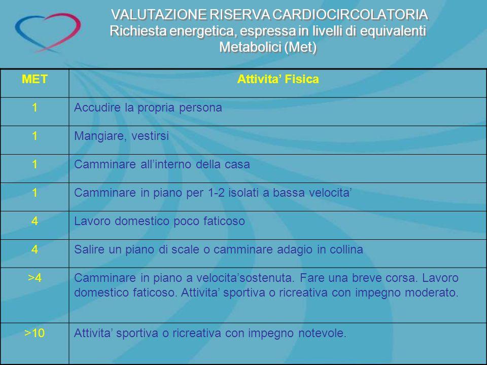 VALUTAZIONE RISERVA CARDIOCIRCOLATORIA Richiesta energetica, espressa in livelli di equivalenti Metabolici (Met) METAttivita Fisica 1Accudire la propr