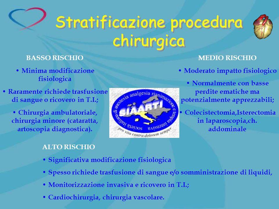 Stratificazione procedura chirurgica BASSO RISCHIO Minima modificazione fisiologica Raramente richiede trasfusione di sangue o ricovero in T.I.; Chiru