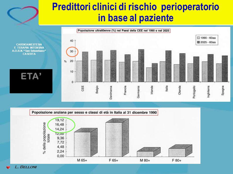 ETA Predittori clinici di rischio perioperatorio in base al paziente Predittori clinici di rischio perioperatorio in base al paziente L. Belloni CARDI
