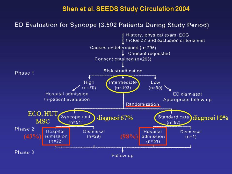 (43%)(98%) ECO, HUT MSC Shen et al. SEEDS Study Circulation 2004 diagnosi 67%diagnosi 10%