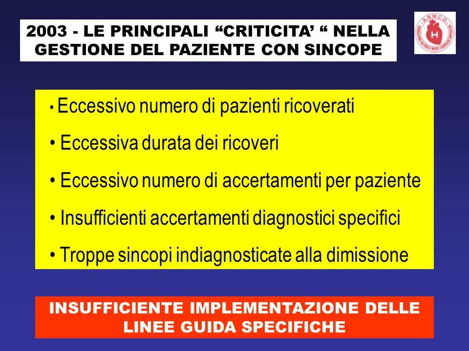 2003 - LE PRINCIPALI CRITICITA NELLA GESTIONE DEL PAZIENTE CON SINCOPE Eccessivo numero di pazienti ricoverati Eccessiva durata dei ricoveri Eccessivo