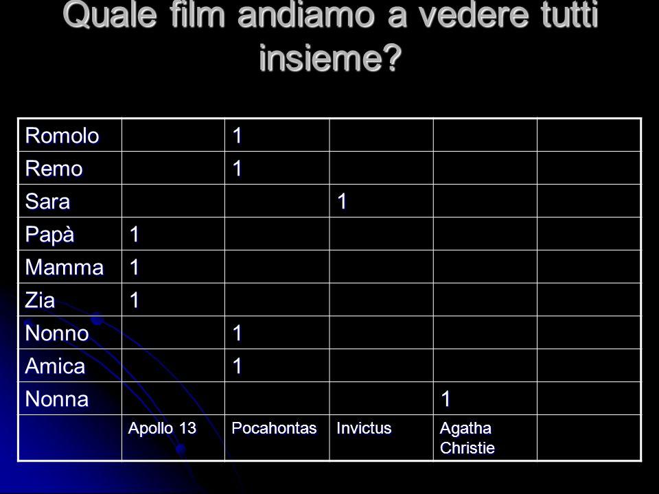 Quale film andiamo a vedere tutti insieme? Romolo1 Remo1 Sara1 Papà1 Mamma1 Zia1 Nonno1 Amica1 Nonna1 Apollo 13 PocahontasInvictus Agatha Christie