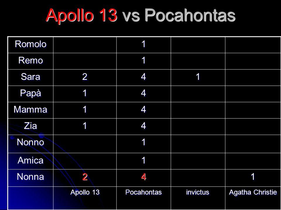 Apollo 13 vs Pocahontas Romolo1 Remo1 Sara241 Papà14 Mamma14 Zia14 Nonno1 Amica1 Nonna241 Apollo 13 Pocahontasinvictus Agatha Christie