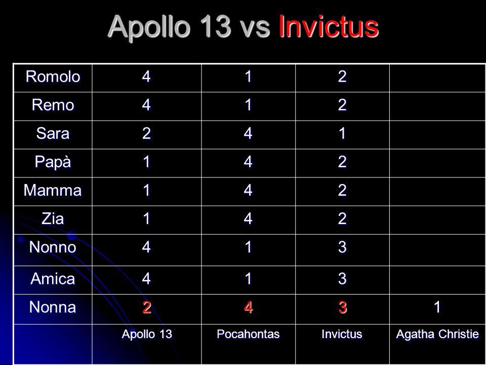 Apollo 13 vs Invictus Romolo412 Remo412 Sara241 Papà142 Mamma142 Zia142 Nonno413 Amica413 Nonna2431 Apollo 13 PocahontasInvictus Agatha Christie