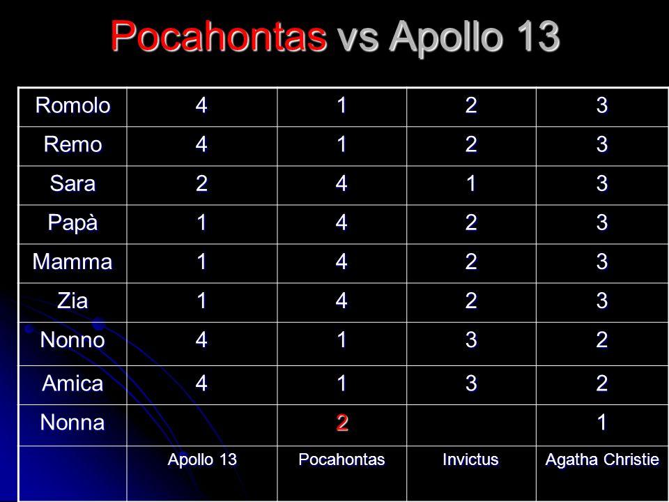 Pocahontas vs Apollo 13 Romolo4123 Remo4123 Sara2413 Papà1423 Mamma1423 Zia1423 Nonno4132 Amica4132 Nonna21 Apollo 13 PocahontasInvictus Agatha Christ