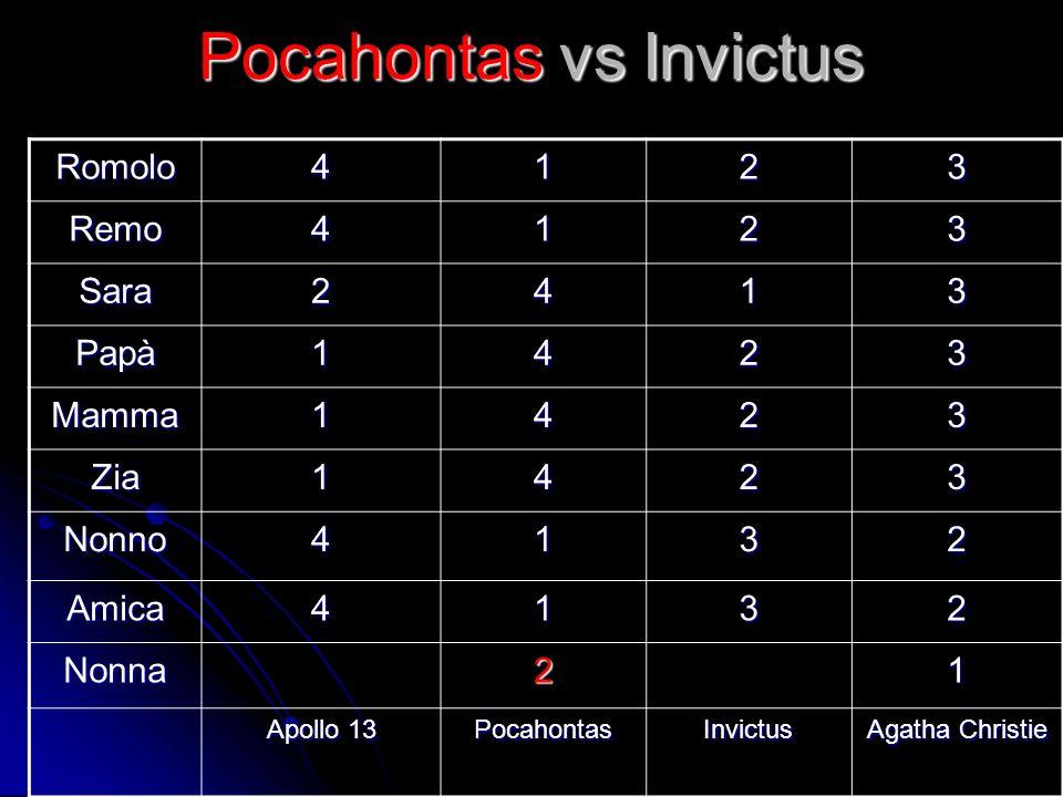 Pocahontas vs Invictus Romolo4123 Remo4123 Sara2413 Papà1423 Mamma1423 Zia1423 Nonno4132 Amica4132 Nonna21 Apollo 13 PocahontasInvictus Agatha Christi