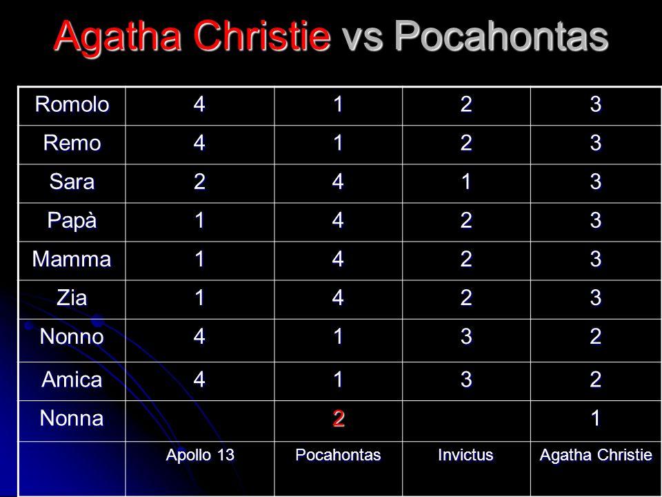 Agatha Christie vs Pocahontas Romolo4123 Remo4123 Sara2413 Papà1423 Mamma1423 Zia1423 Nonno4132 Amica4132 Nonna21 Apollo 13 PocahontasInvictus Agatha