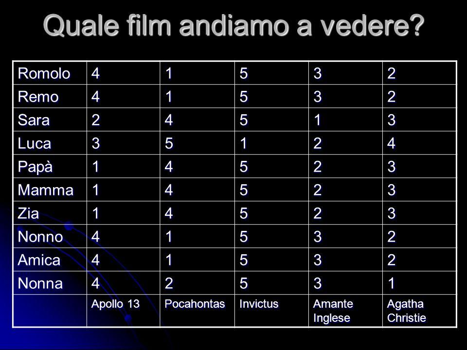 Quale film andiamo a vedere? Romolo41532 Remo41532 Sara24513 Luca35124 Papà14523 Mamma14523 Zia14523 Nonno41532 Amica41532 Nonna42531 Apollo 13 Pocaho