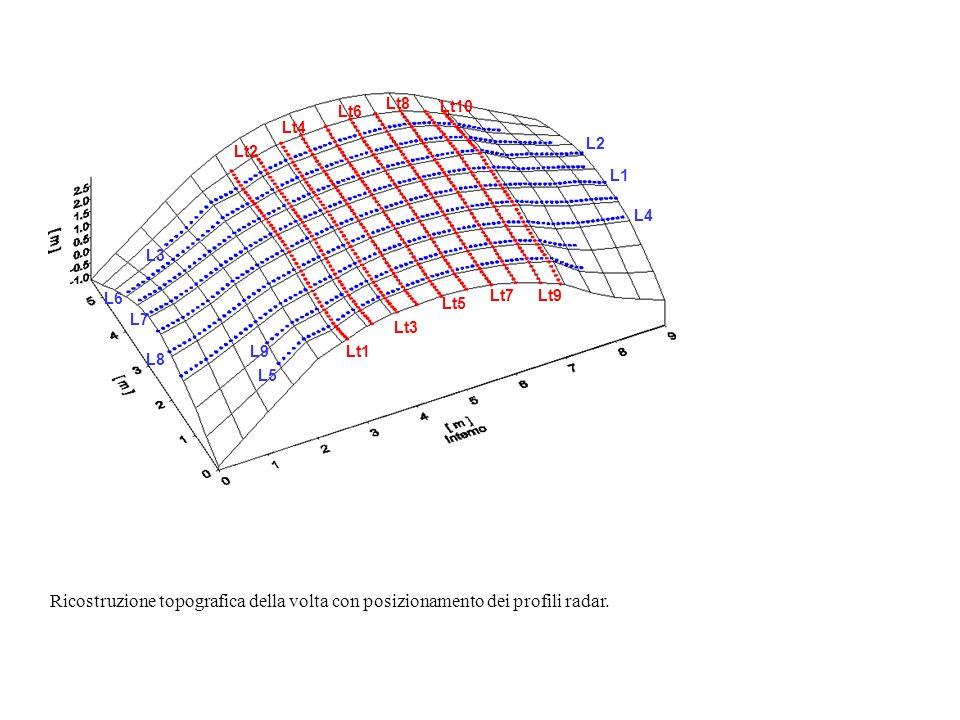 Superficie della volta Confine mattoniConfine malta Risultato della deconvoluzione di unimmagine radar.